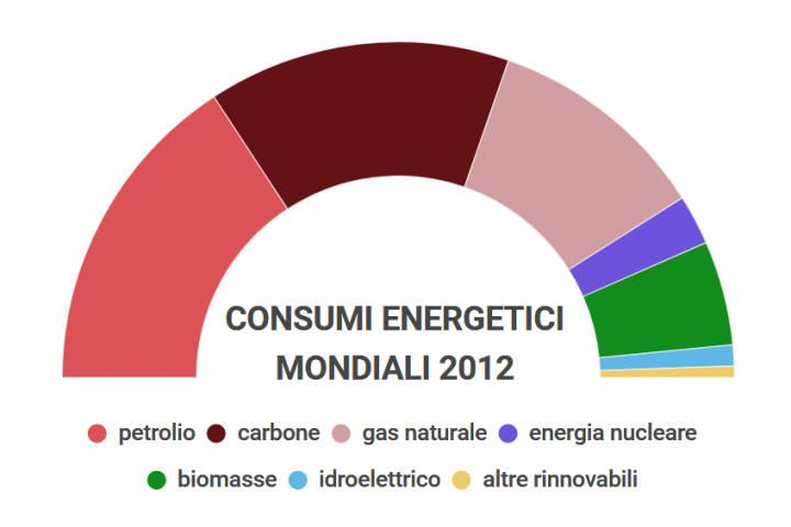 fonti di produzione dell'energia elettrica nel Mondo
