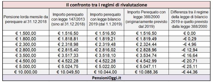 rivalutazione pensioni 2019