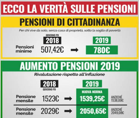 rivalutazione pensioni 2019 M5S