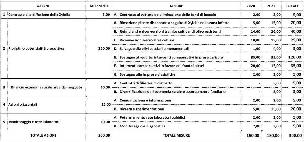 schema Piano di rigenerazione olivicola in Puglia