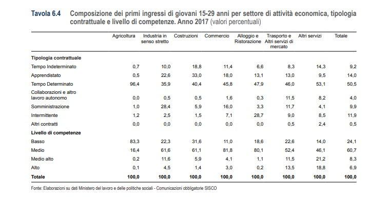 dati ISTAT corrieri
