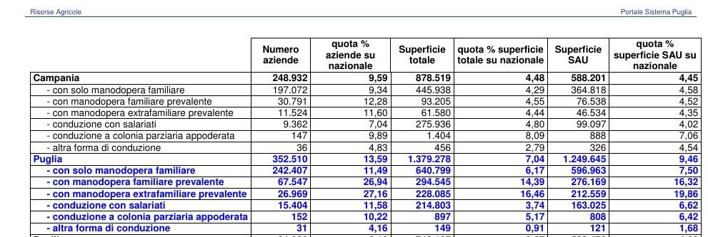 numero produttori agricoli Puglia