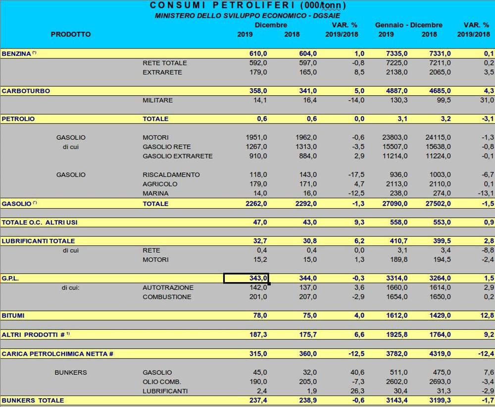 consumi gpl italia 2019 dati MISE