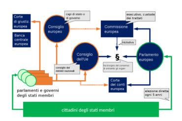 democrazia burocrazia europea