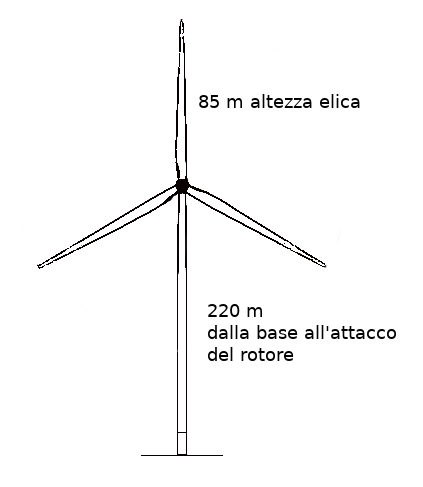 schema altezza aerogeneratore 6 MW
