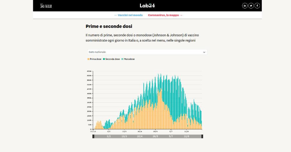 grafico tendenza vaccinazione al 18 settembre 2021